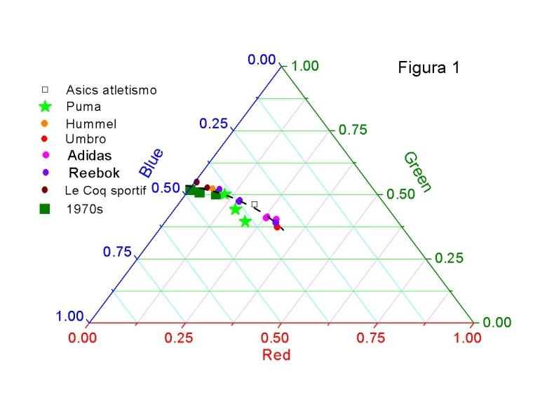 análise da cor verde numa camisola do Sporting feita pela Asics