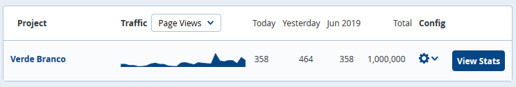 O verdebranco alcançou um milhão de visualizações a 1 de junho de 2019