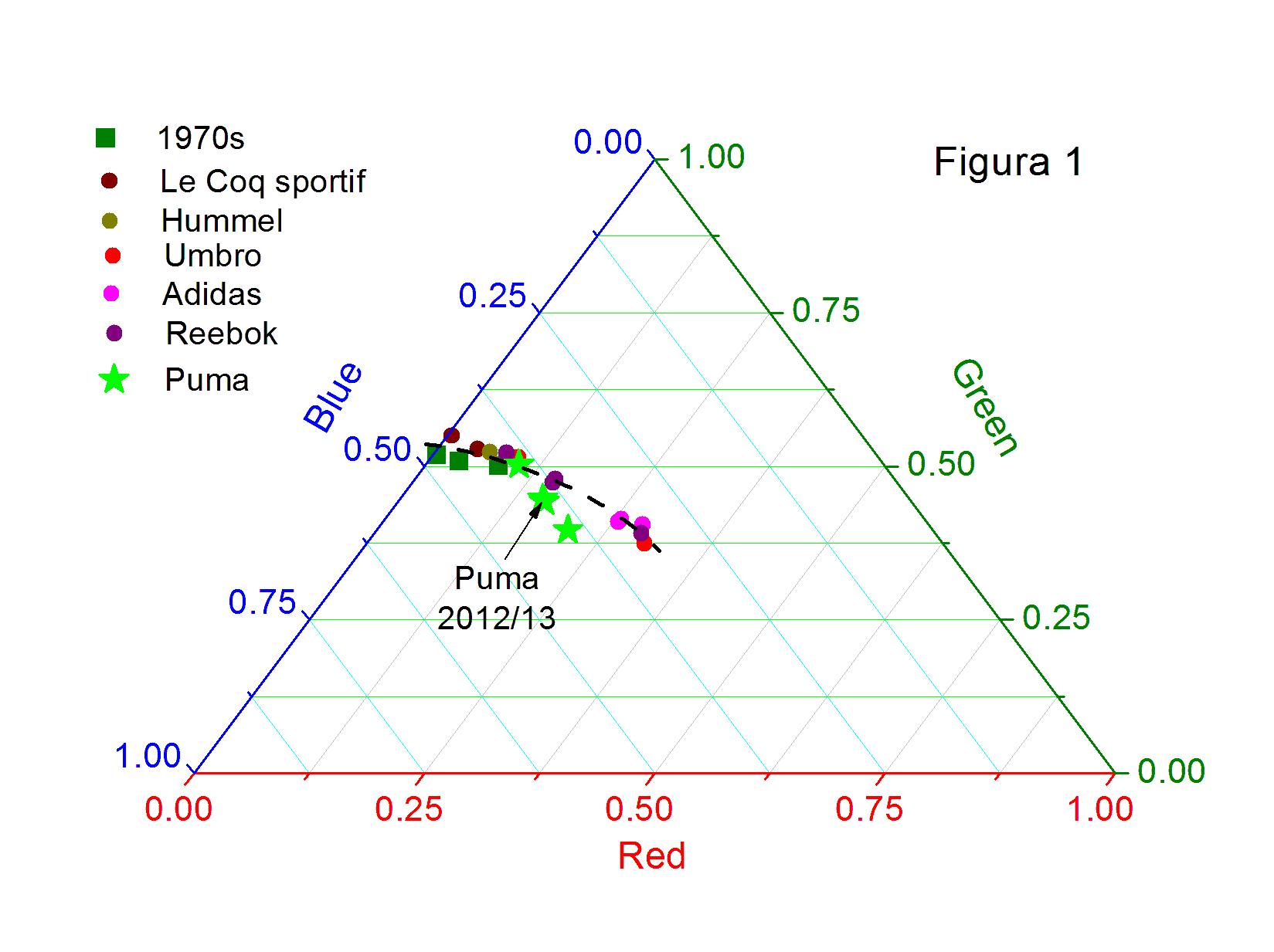 análise a camisolas do Sporting: RGB a três dimensões
